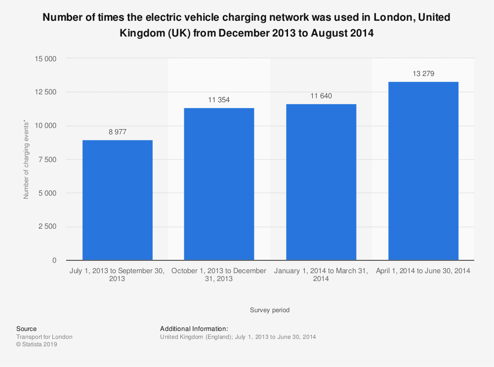 Statistic: Number of times the electric vehicle charging network was used in London, United Kingdom (UK) from December 2013 to August 2014 | Statista