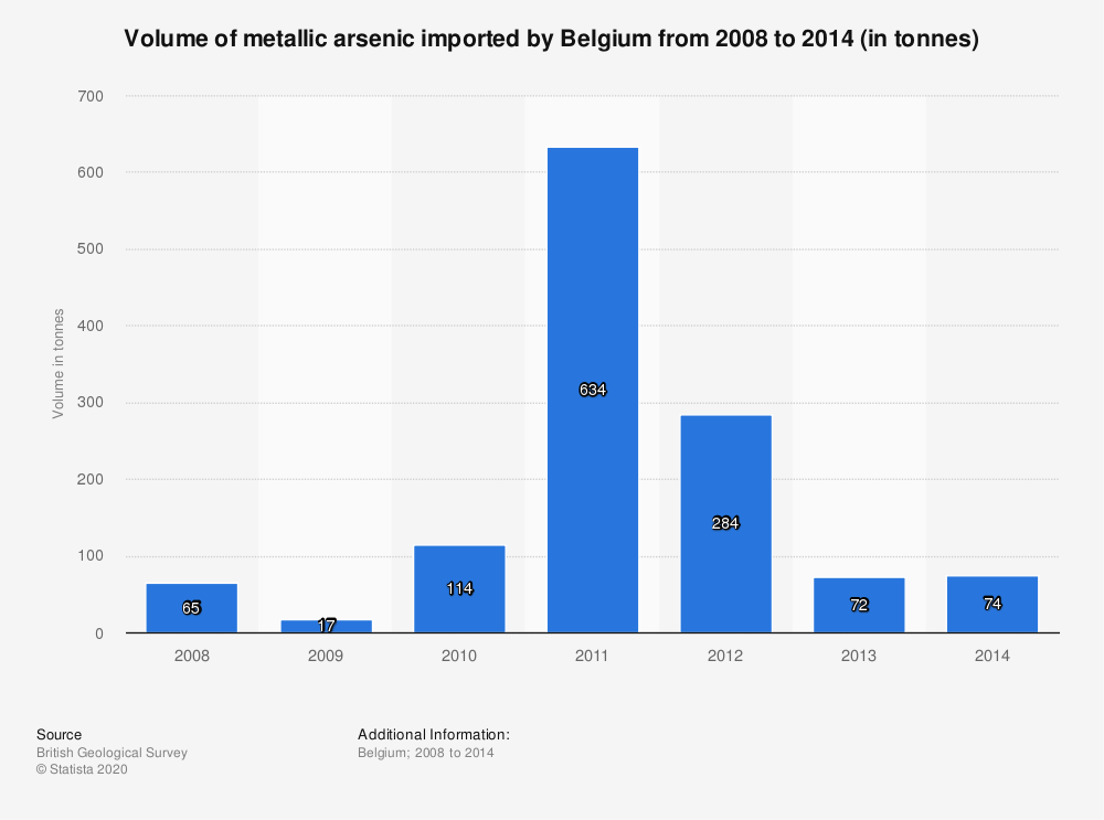 Statistic: Volume of metallic arsenic imported by Belgium from 2008 to 2014 (in tonnes) | Statista