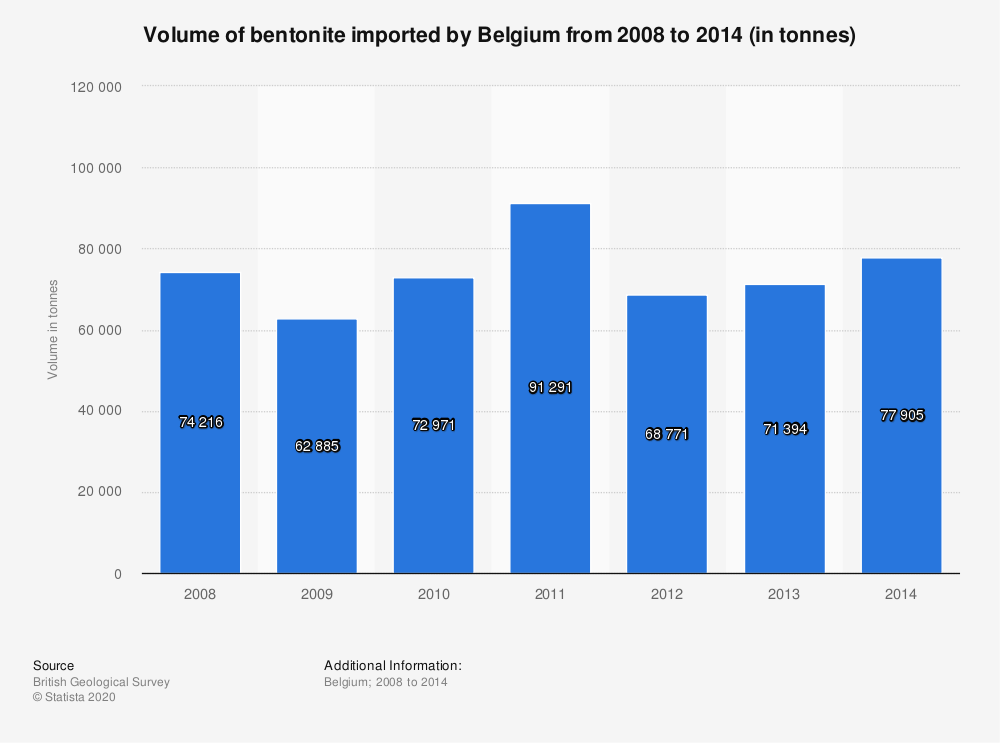 Statistic: Volume of bentonite imported by Belgium from 2008 to 2014 (in tonnes) | Statista