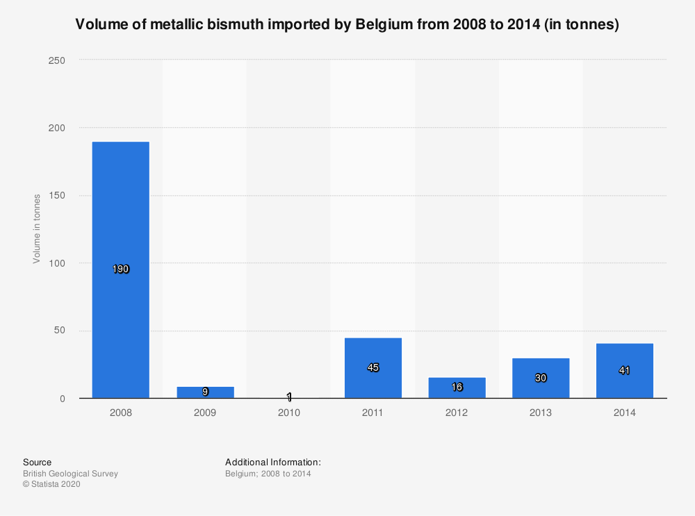 Statistic: Volume of metallic bismuth imported by Belgium from 2008 to 2014 (in tonnes) | Statista
