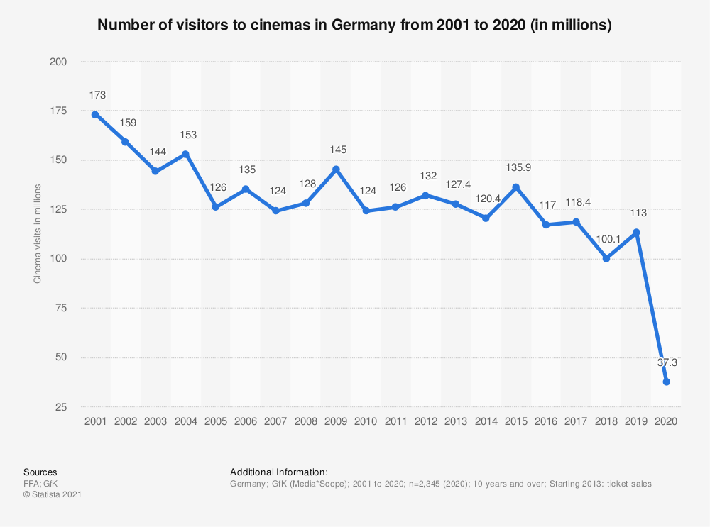 Statistic: Number of visitors to cinemas in Germany from 2001 to 2019 (in millions) | Statista