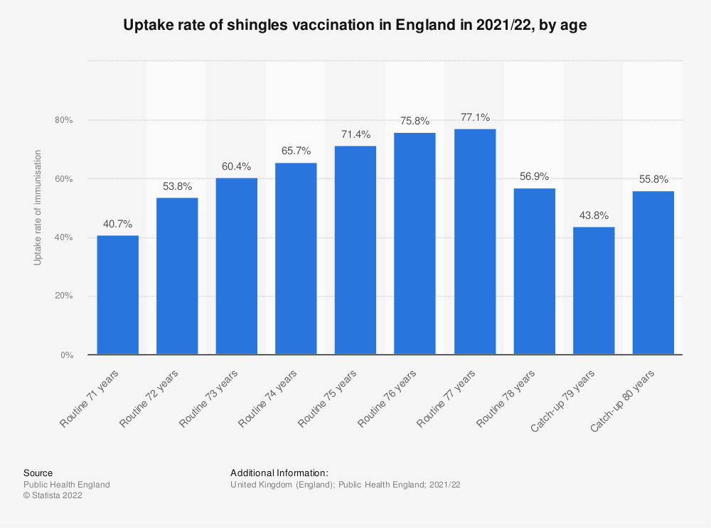 Statistic: Uptake rate of shingles vaccination in England in 2016/17, by age | Statista