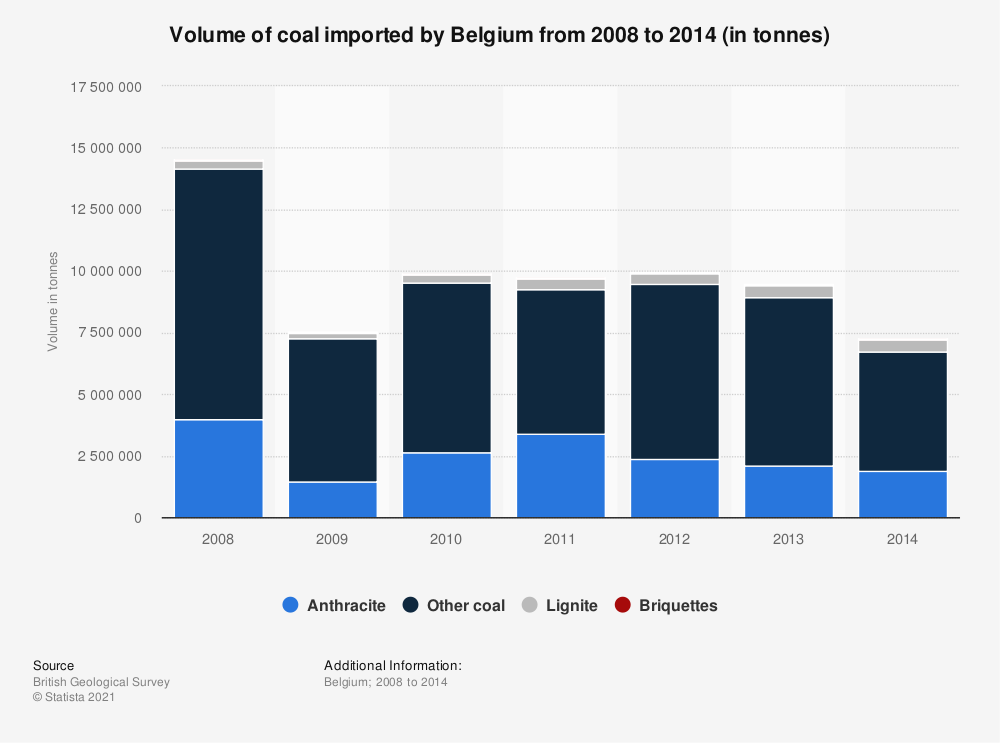 Statistic: Volume of coal imported by Belgium from 2008 to 2014 (in tonnes) | Statista
