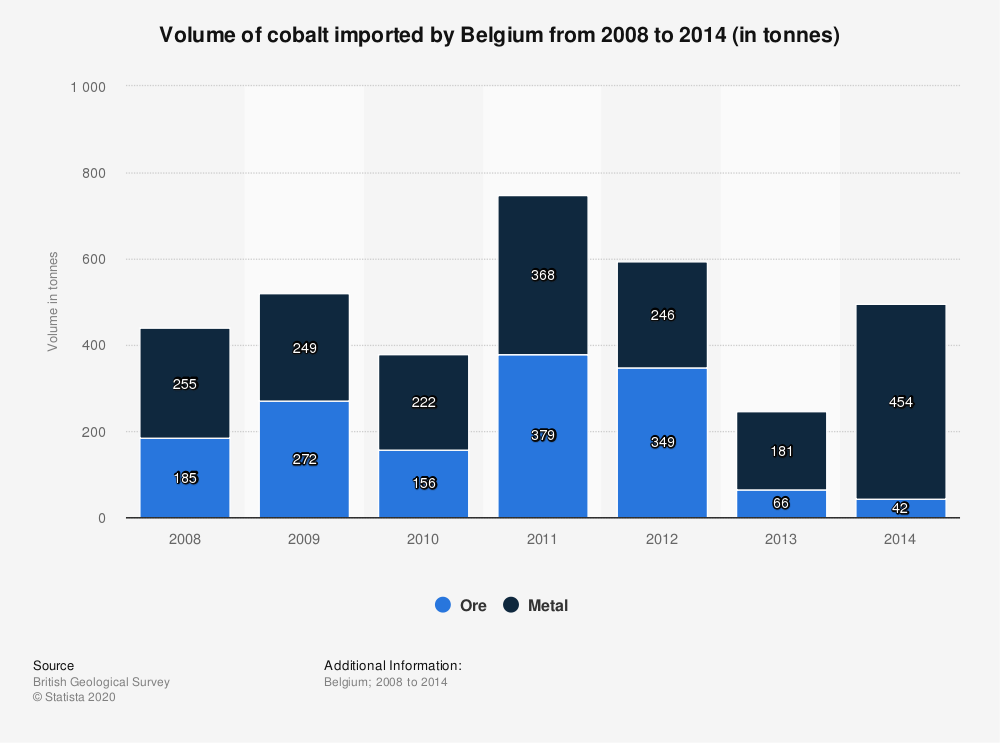 Statistic: Volume of cobalt imported by Belgium from 2008 to 2014 (in tonnes) | Statista