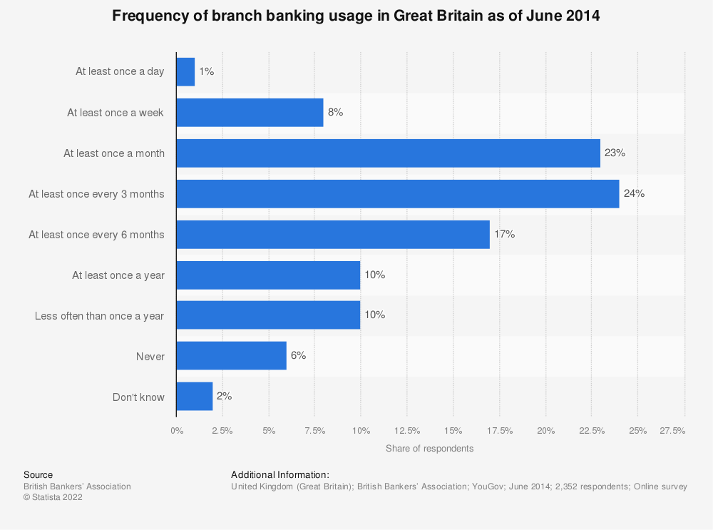 Statistic: Frequency of branch banking usage in Great Britain as of June 2014 | Statista