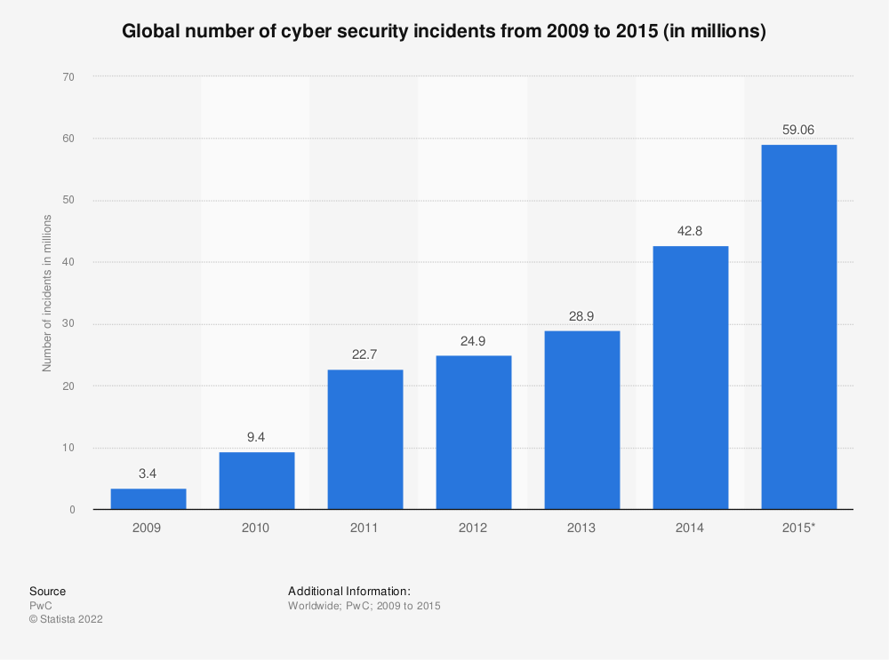 Statistic: Global number of cyber security incidents from 2009 to 2015 (in millions) | Statista