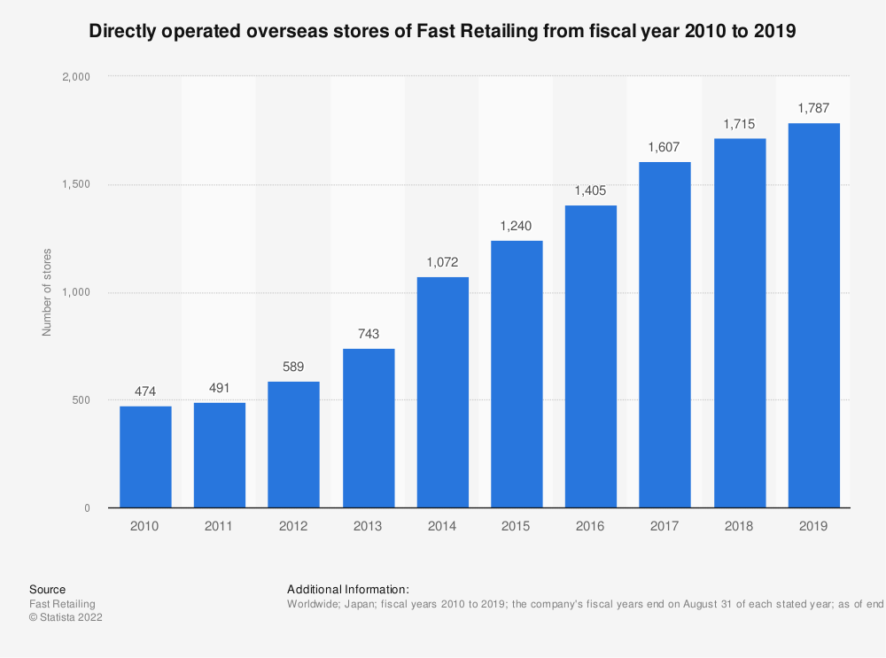 Statistic: Directly operated overseas stores of Fast Retailing from fiscal year 2009 to 2018 | Statista