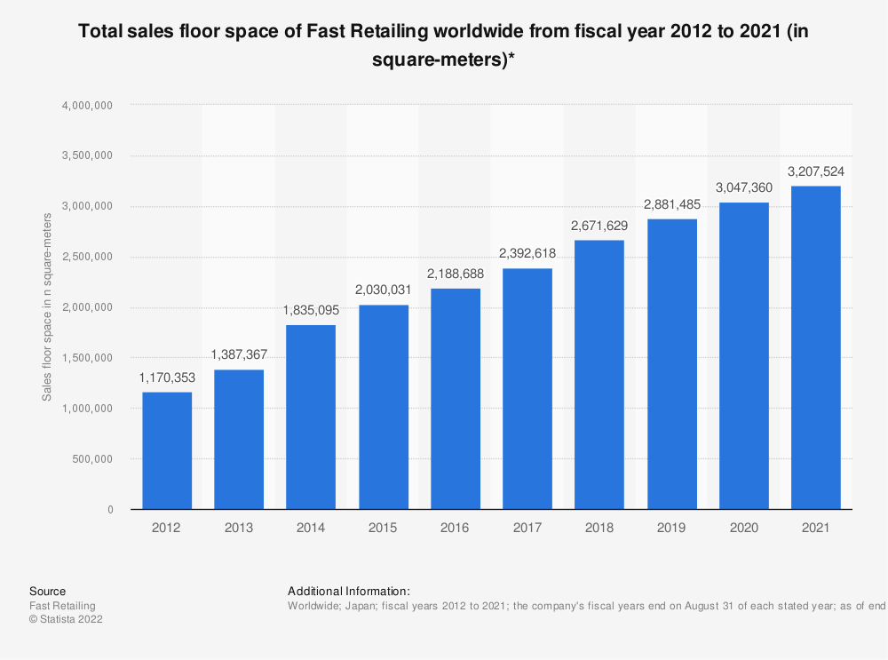 Statistic: Total sales floor space of Fast Retailing worldwide from fiscal year 2009 to 2018 (in square-meters)* | Statista