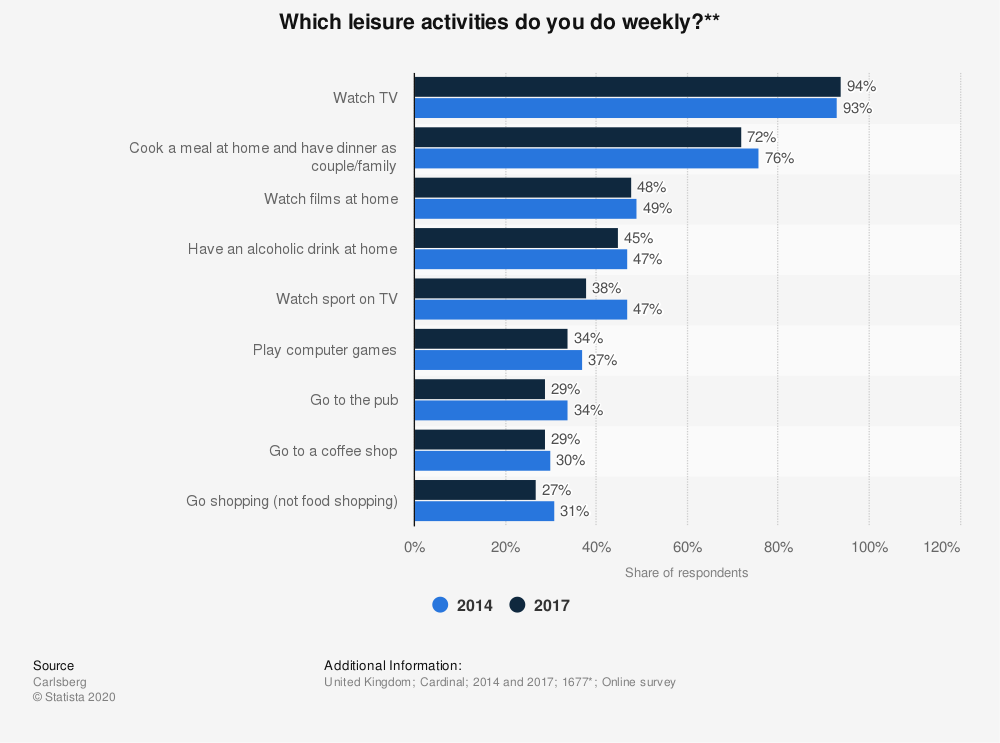 Statistic: Which leisure activities do you do weekly?** | Statista