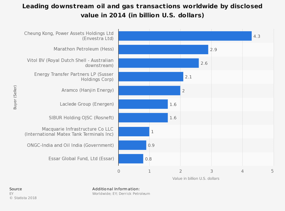 Statistic: Leading downstream oil and gas transactions worldwide by disclosed value in 2014 (in billion U.S. dollars) | Statista