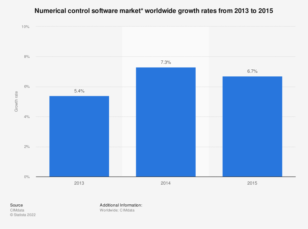 Statistic: Numerical control software market* worldwide growth rates from 2013 to 2015 | Statista