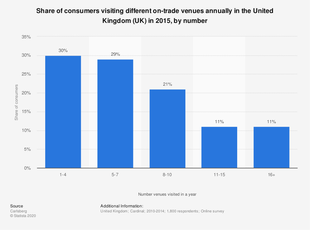 Statistic: Share of consumers visiting different on-trade venues annually in the United Kingdom (UK) in 2015, by number | Statista