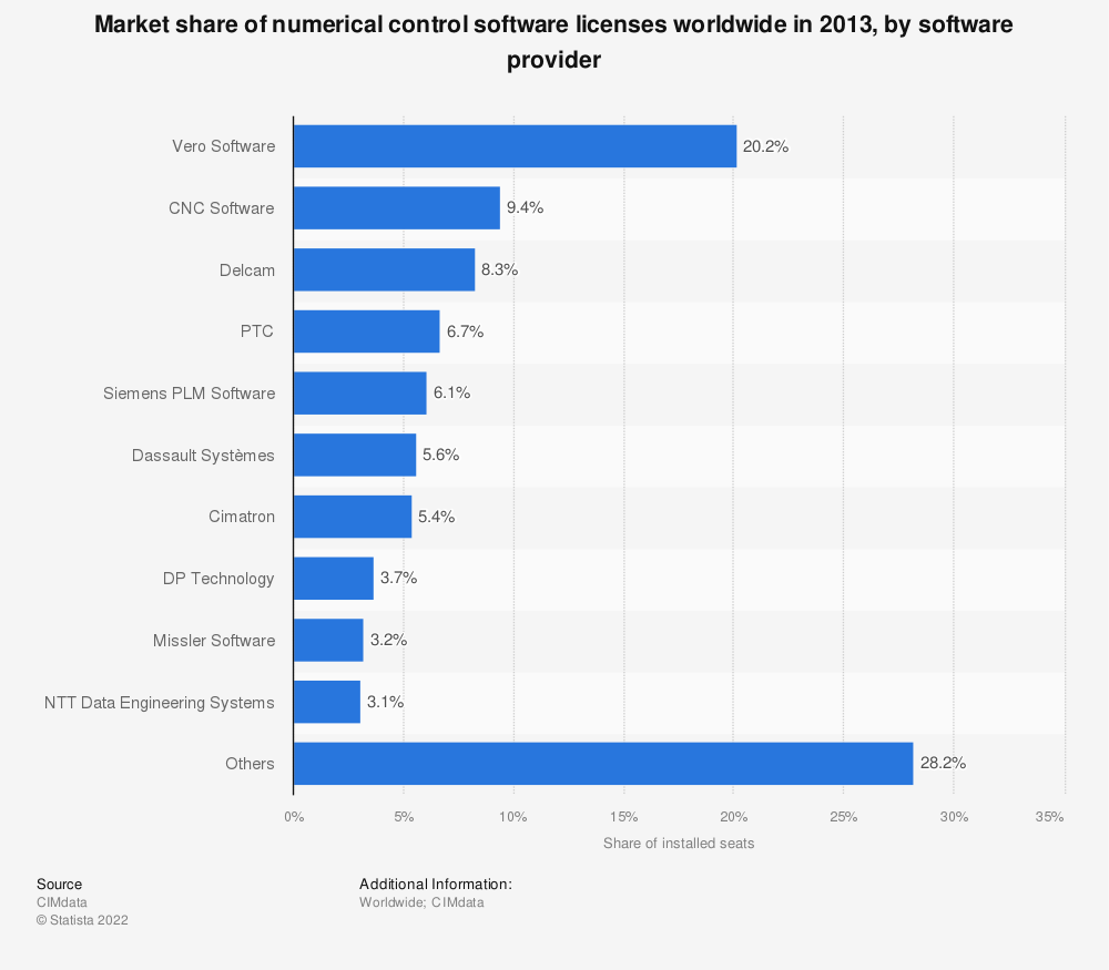Statistic: Market share of numerical control software licenses worldwide in 2013, by software provider | Statista