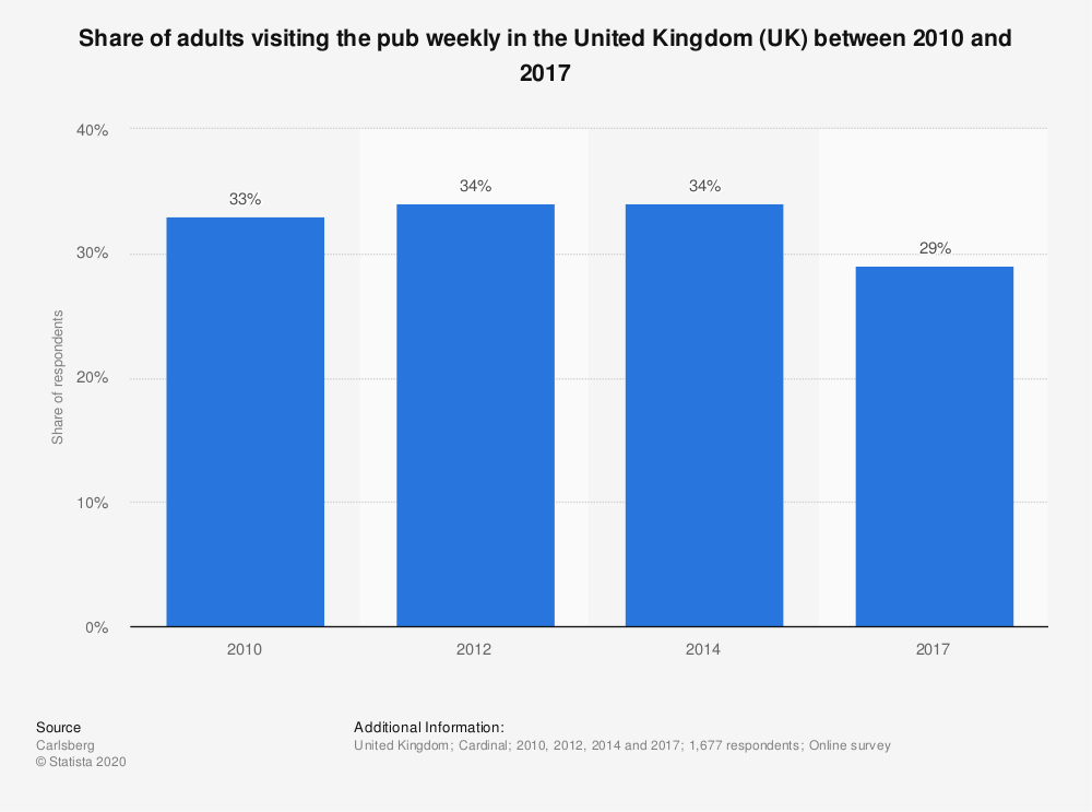 Statistic: Share of adults visiting the pub weekly in the United Kingdom (UK) between 2010 and 2017 | Statista