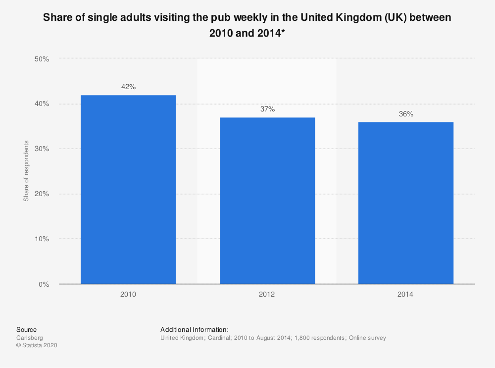 Statistic: Share of single adults visiting the pub weekly in the United Kingdom (UK) between 2010 and 2014* | Statista