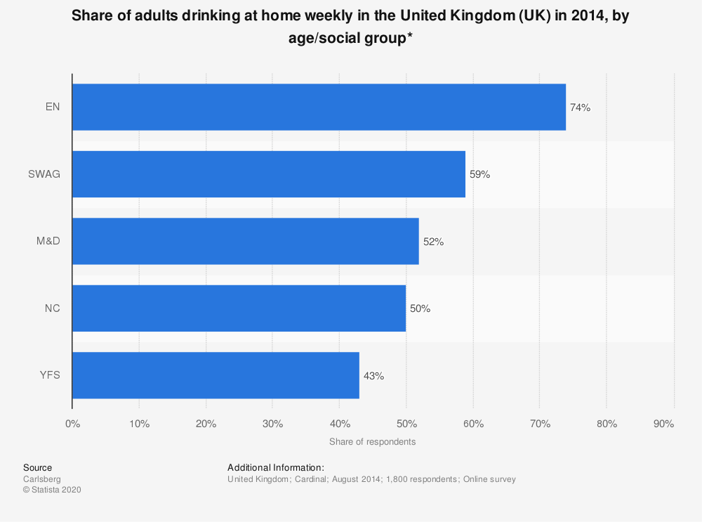 Statistic: Share of adults drinking at home weekly in the United Kingdom (UK) in 2014, by age/social group* | Statista