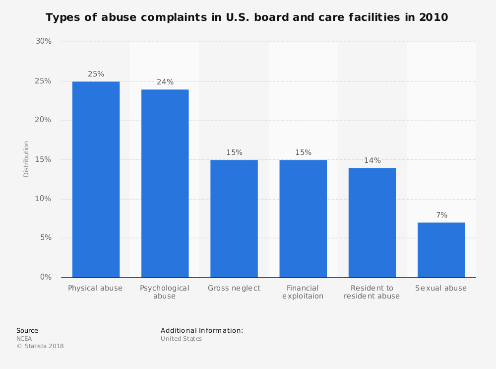 Statistic: Types of abuse complaints in U.S. board and care facilities in 2010 | Statista