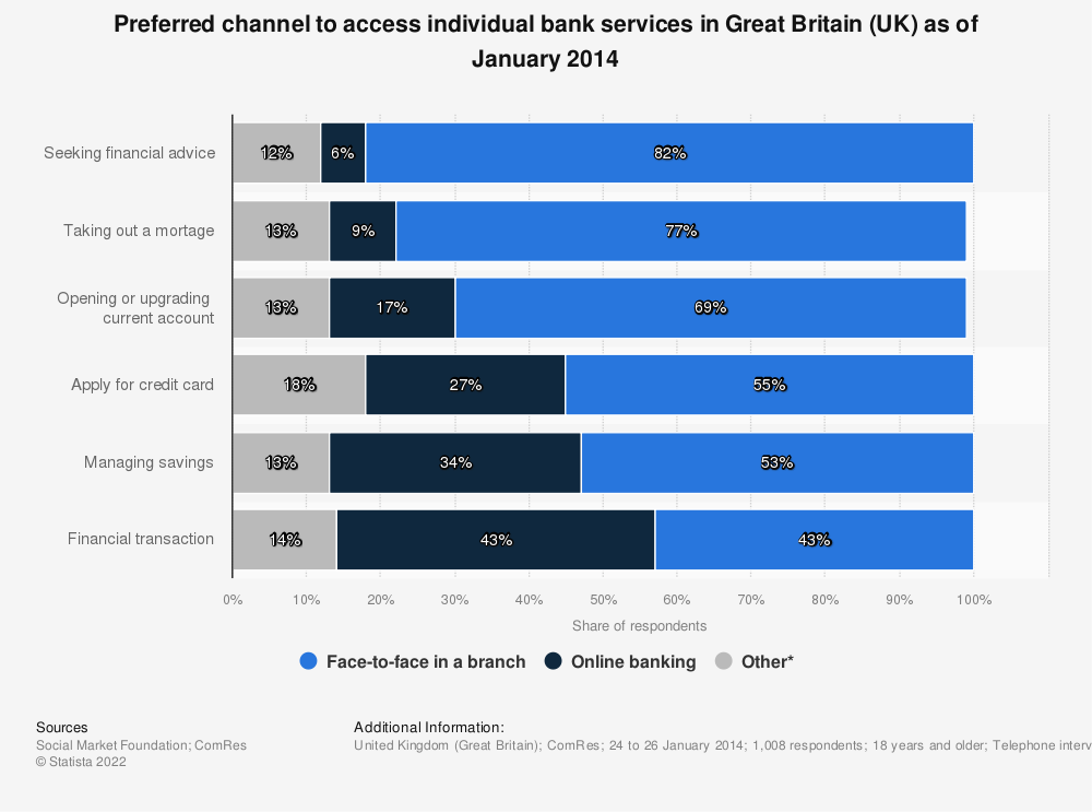 Statistic: Preferred channel to access individual bank services in Great Britain (UK) as of January 2014 | Statista