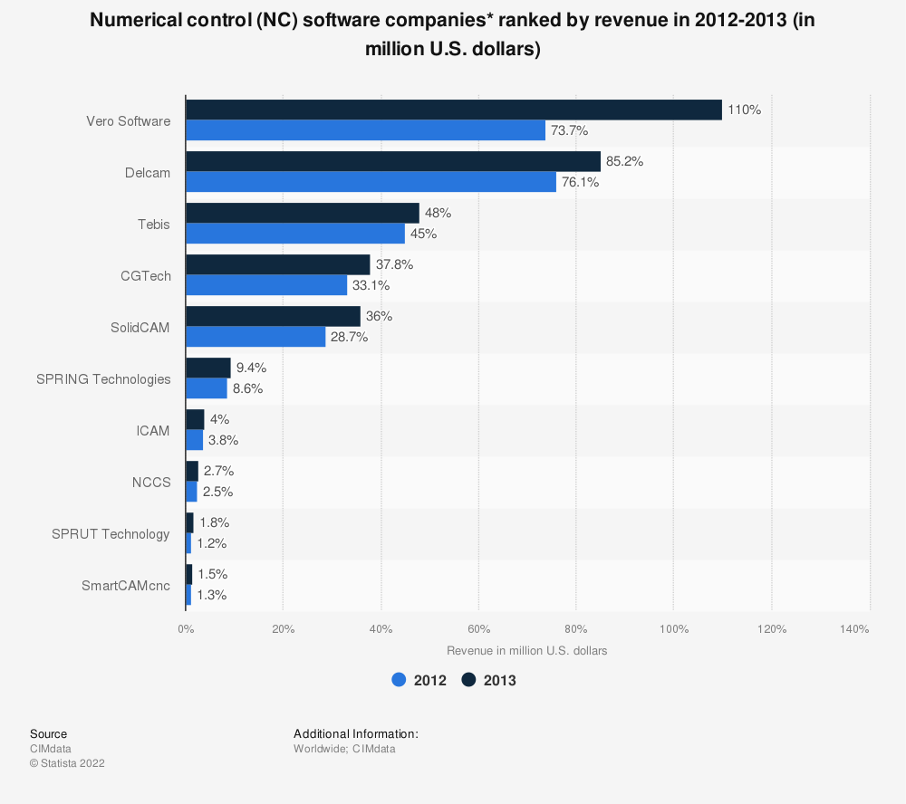 Statistic: Numerical control (NC) software companies* ranked by revenue in 2012-2013 (in million U.S. dollars) | Statista