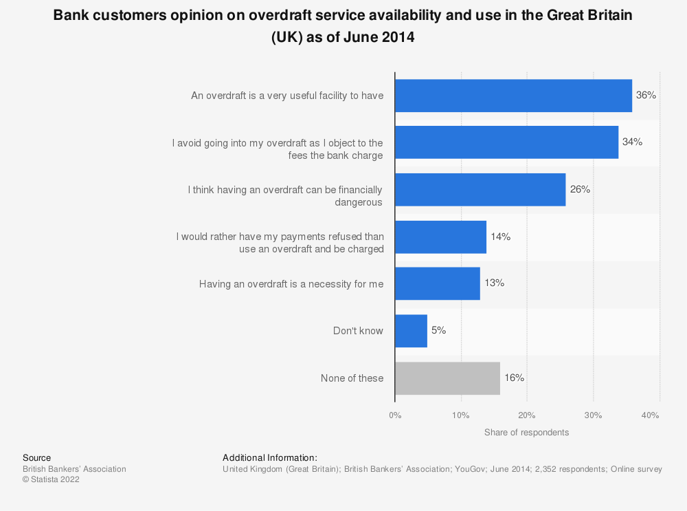 Statistic: Bank customers opinion on overdraft service availability and use in the Great Britain (UK) as of June 2014 | Statista