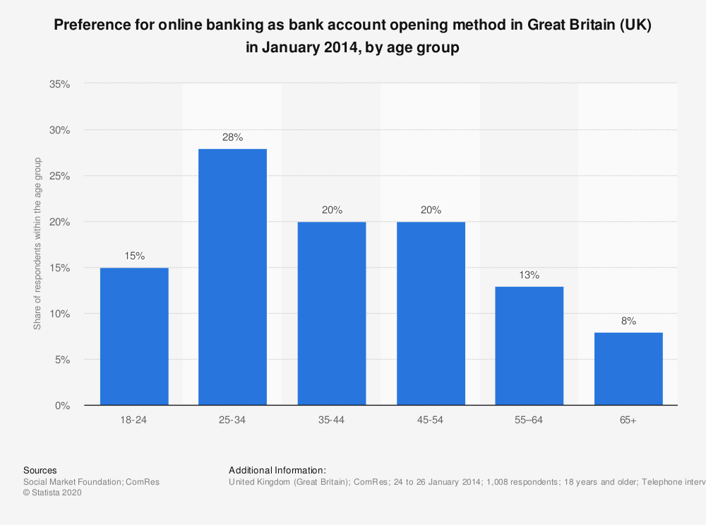 Statistic: Preference for online banking as bank account opening method in Great Britain (UK) in January 2014, by age group | Statista