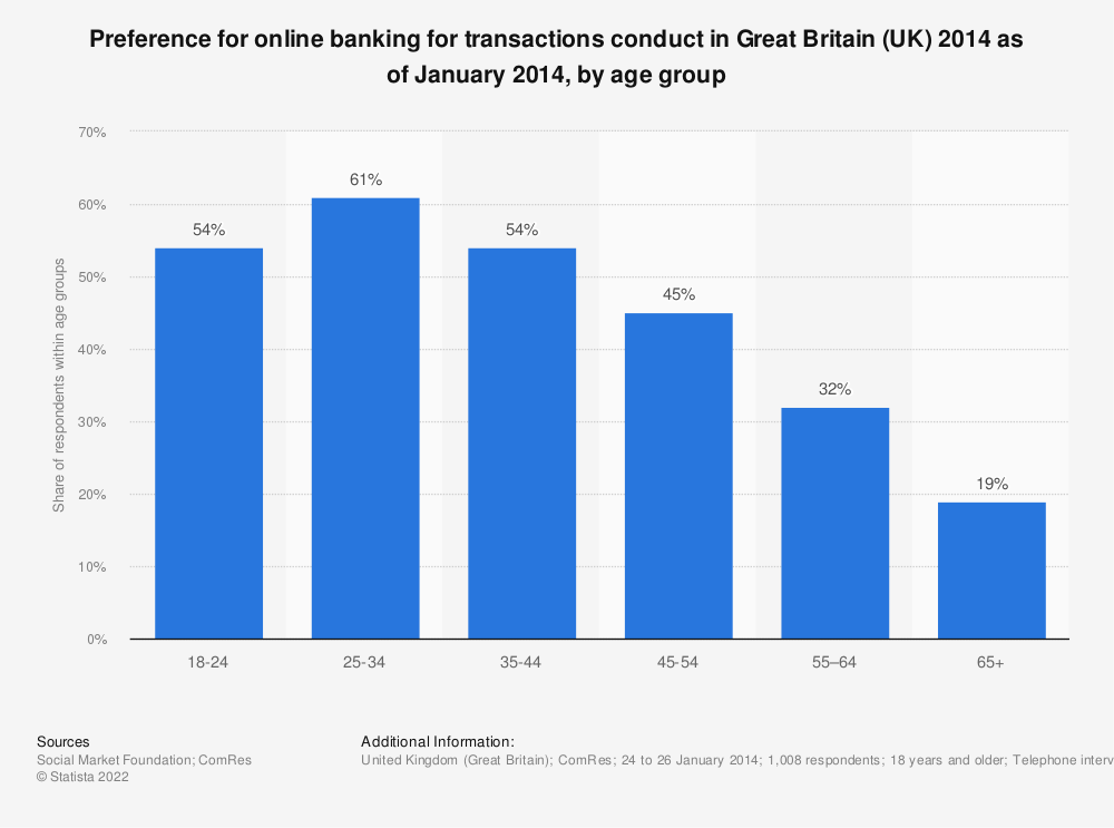 Statistic: Preference for online banking for transactions conduct in Great Britain (UK) 2014 as of January 2014, by age group | Statista