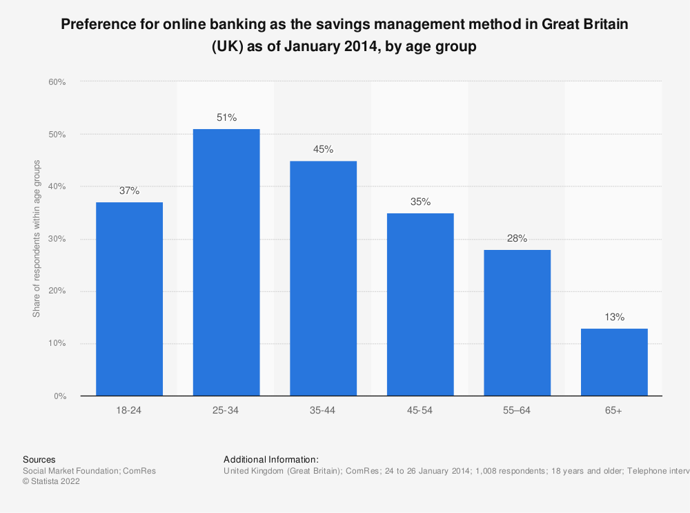 Statistic: Preference for online banking as the savings management method in Great Britain (UK) as of January 2014, by age group | Statista