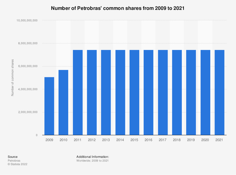 Statistic: Number of Petrobras' common shares from 2009 to 2018 | Statista