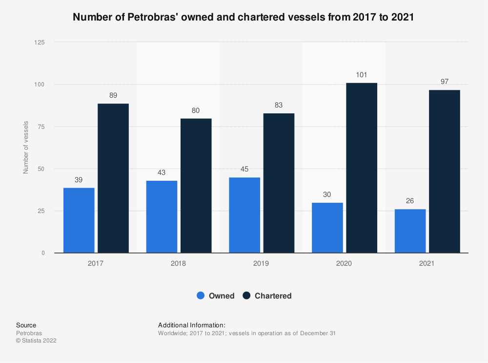 Statistic: Number of Petrobras' owned and chartered vessels in 2018 | Statista
