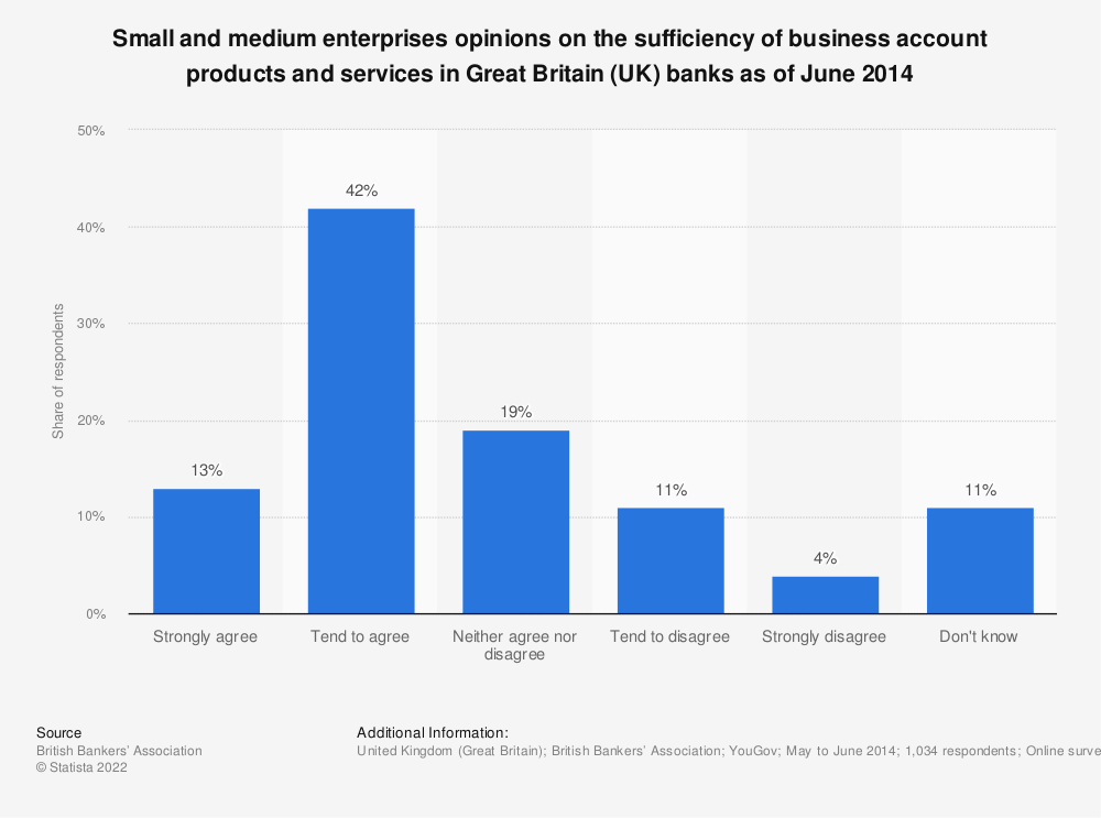 Statistic: Small and medium enterprises opinions on the sufficiency of business account products and services in Great Britain (UK) banks as of June 2014 | Statista