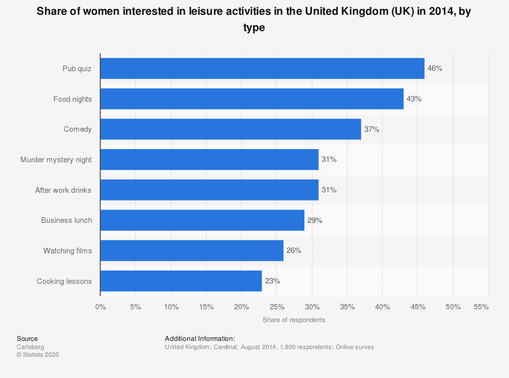Statistic: Share of women interested in leisure activities in the United Kingdom (UK) in 2014, by type | Statista