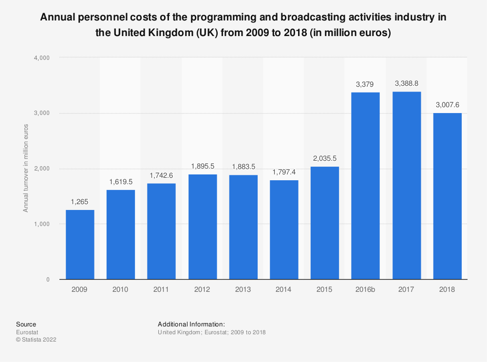 Statistic: Annual personnel costs of the programming and broadcasting activities industry in the United Kingdom (UK) from 2008 to 2015 (in million euros) | Statista