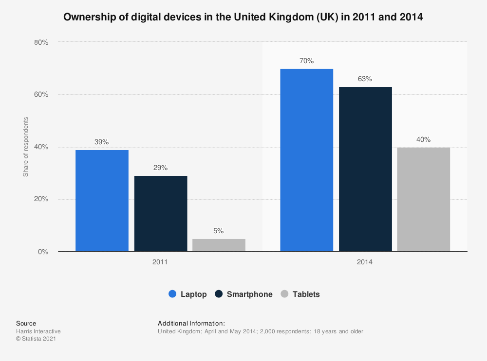 Statistic: Ownership of digital devices for digital banking in the United Kingdom (UK) in 2011 and 2014 | Statista
