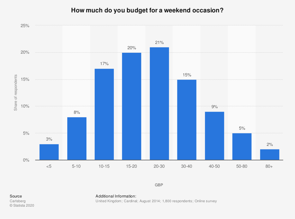Statistic: How much do you budget for a weekend occasion? | Statista