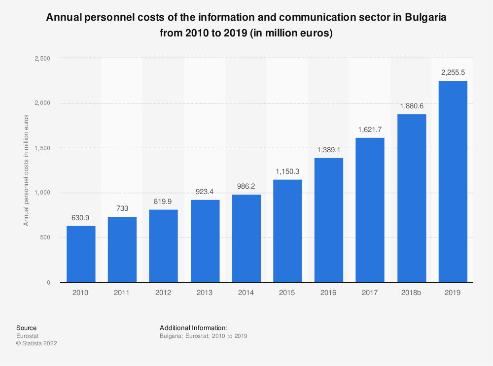 Statistic: Annual personnel costs of the information and communication sector in Bulgaria from 2008 to 2014 (in million euros) | Statista