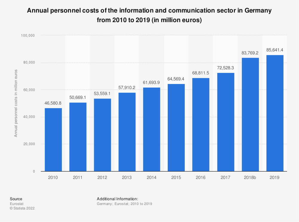 Statistic: Annual personnel costs of the information and communication sector in Germany from 2008 to 2017 (in million euros) | Statista