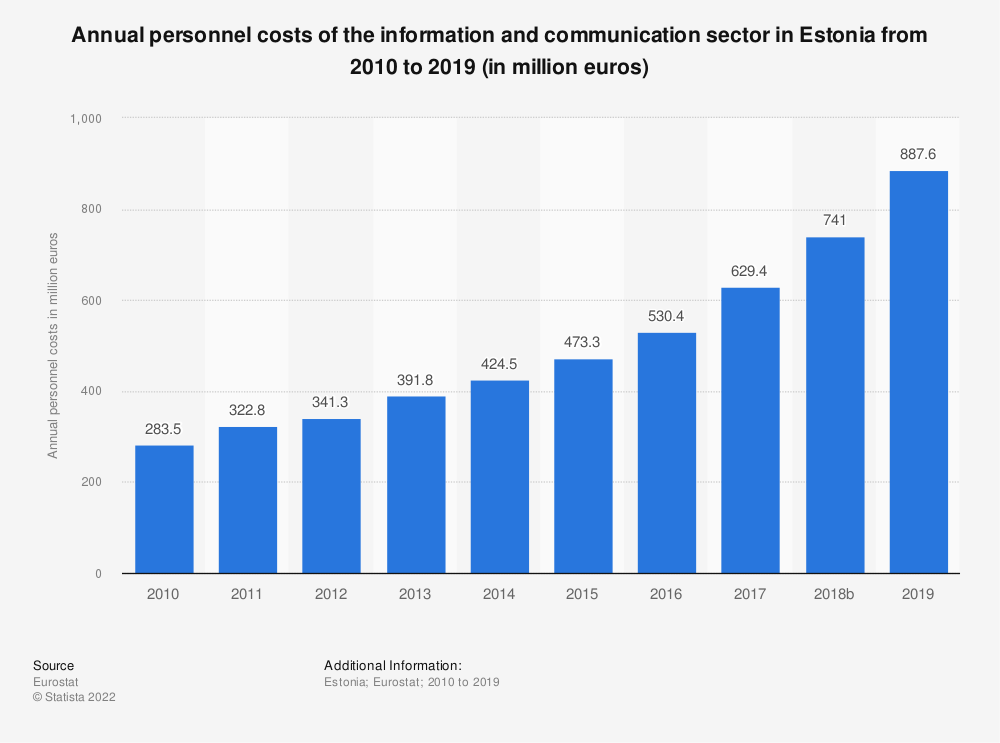 Statistic: Annual personnel costs of the information and communicationsector in Estonia from 2008 to 2017 (in million euros) | Statista