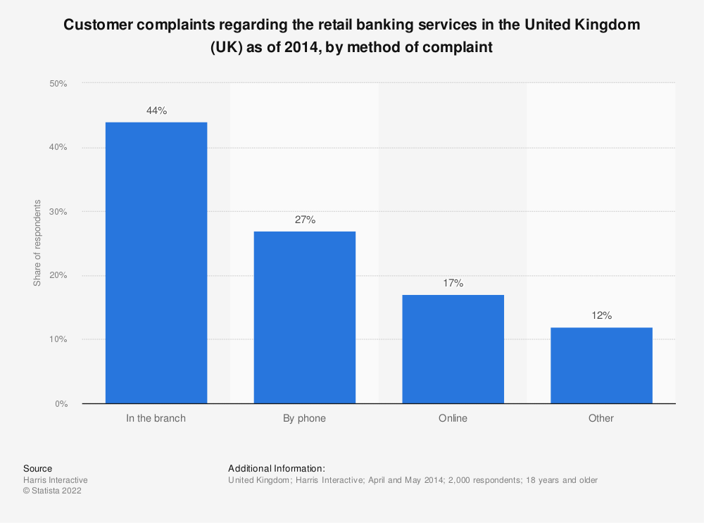 Statistic: Customer complaints regarding the retail banking services in the United Kingdom (UK) as of 2014, by method of complaint | Statista