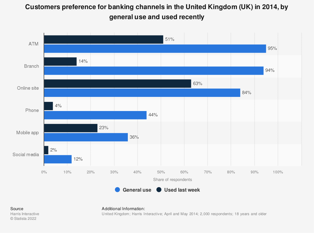 Statistic: Customers preference for banking channels in the United Kingdom (UK) in 2014, by general use and used recently | Statista