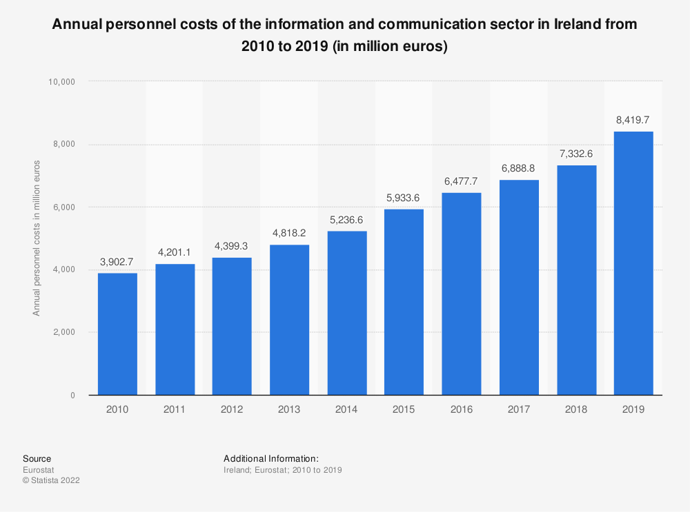 Statistic: Annual personnel costs of the information and communication sector in Ireland from 2008 to 2016 (in million euros) | Statista