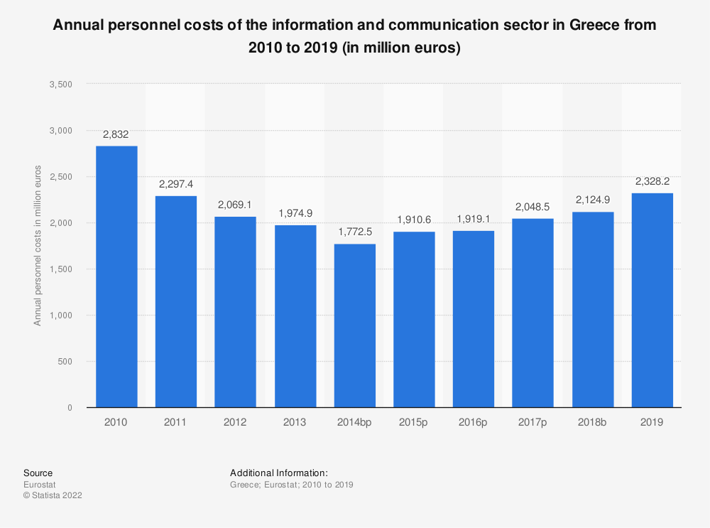 Statistic: Annual personnel costs of the information and communicationsector in Greece from 2008 to 2016 (in million euros) | Statista