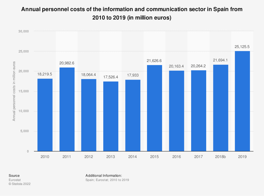 Statistic: Annual personnel costs of the information and communicationsector in Spain from 2008 to 2017 (in million euros) | Statista