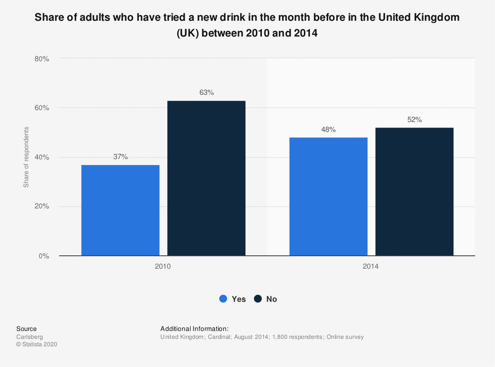 Statistic: Share of adults who have tried a new drink in the month before in the United Kingdom (UK) between 2010 and 2014   Statista