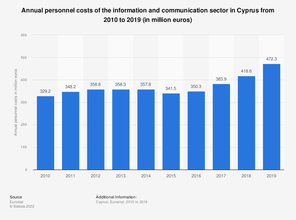 Statistic: Annual personnel costs of the information and communicationsector in Cyprus from 2008 to 2016 (in million euros) | Statista