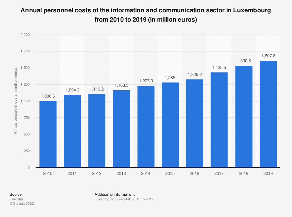 Statistic: Annual personnel costs of the information and communication sector in Luxembourg from 2008 to 2016 (in million euros) | Statista