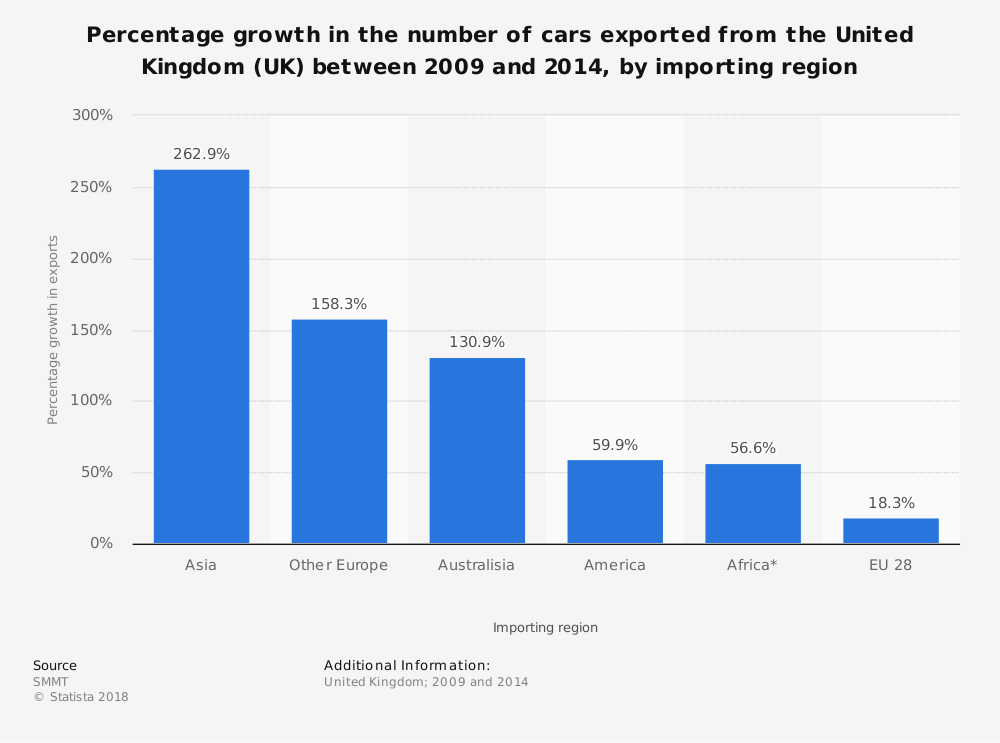 Statistic: Percentage growth in the number of cars exported from the United Kingdom (UK) between 2009 and 2014, by importing region | Statista