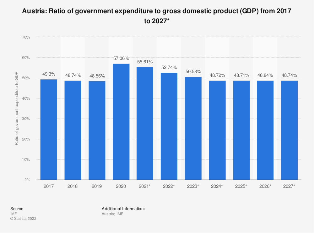 Statistic: Austria: Ratio of government expenditure to gross domestic product (GDP) from 2014 to 2024* | Statista