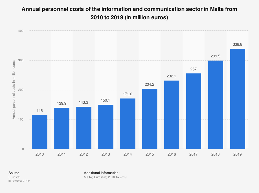 Statistic: Annual personnel costs of the information and communication sector in Malta from 2008 to 2017 (in million euros) | Statista