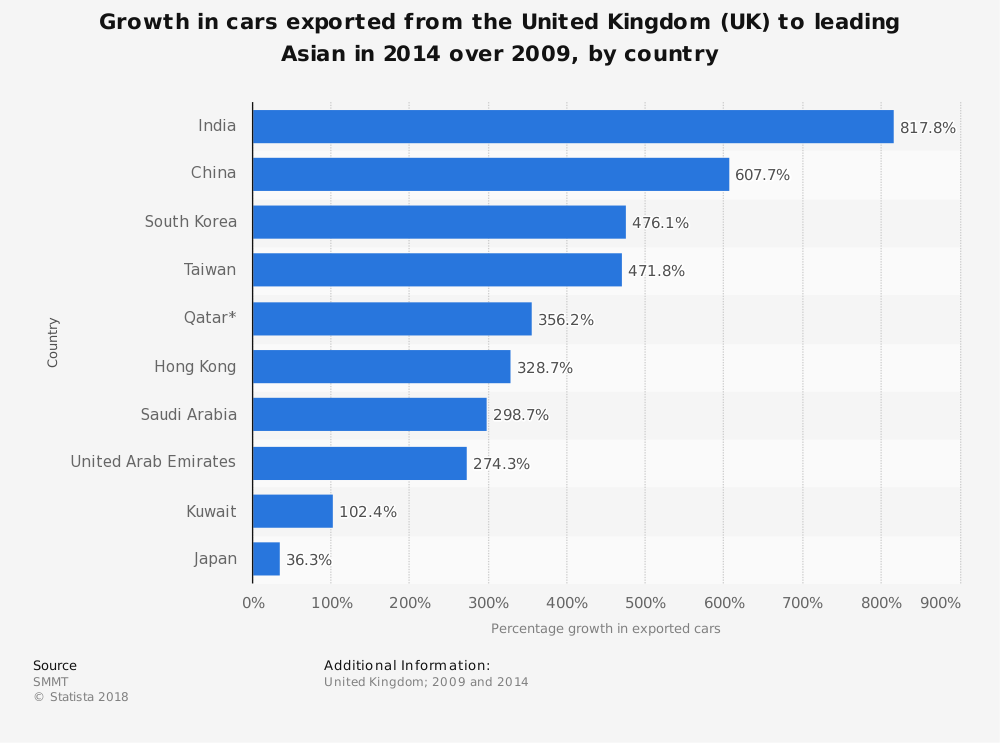 Statistic: Growth in cars exported from the United Kingdom (UK) to leading Asian in 2014 over 2009, by country | Statista