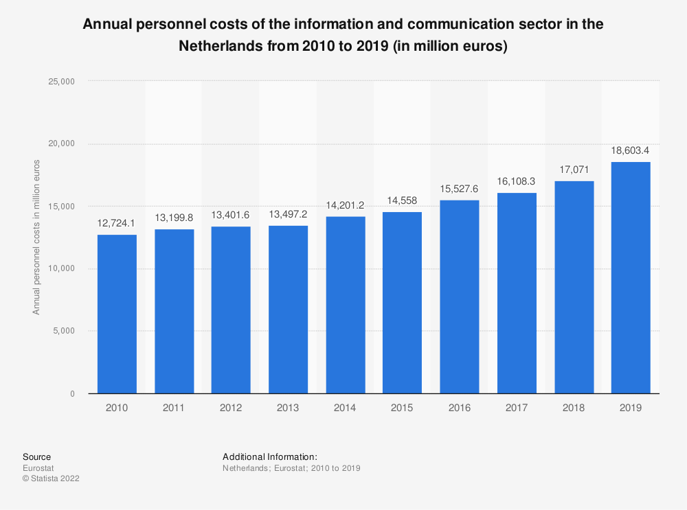 Statistic: Annual personnel costs of the information and communicationsector in the Netherlands from 2008 to 2017 (in million euros) | Statista